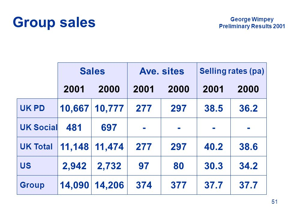 Group sales Sales Ave. sites 2001 2000 2001 2000 2001 2000 10,667