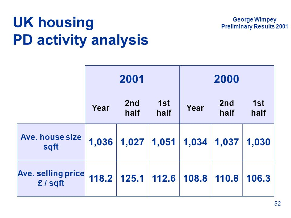 UK housing PD activity analysis