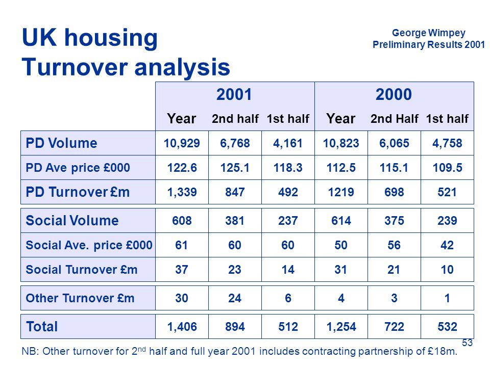 UK housing Turnover analysis