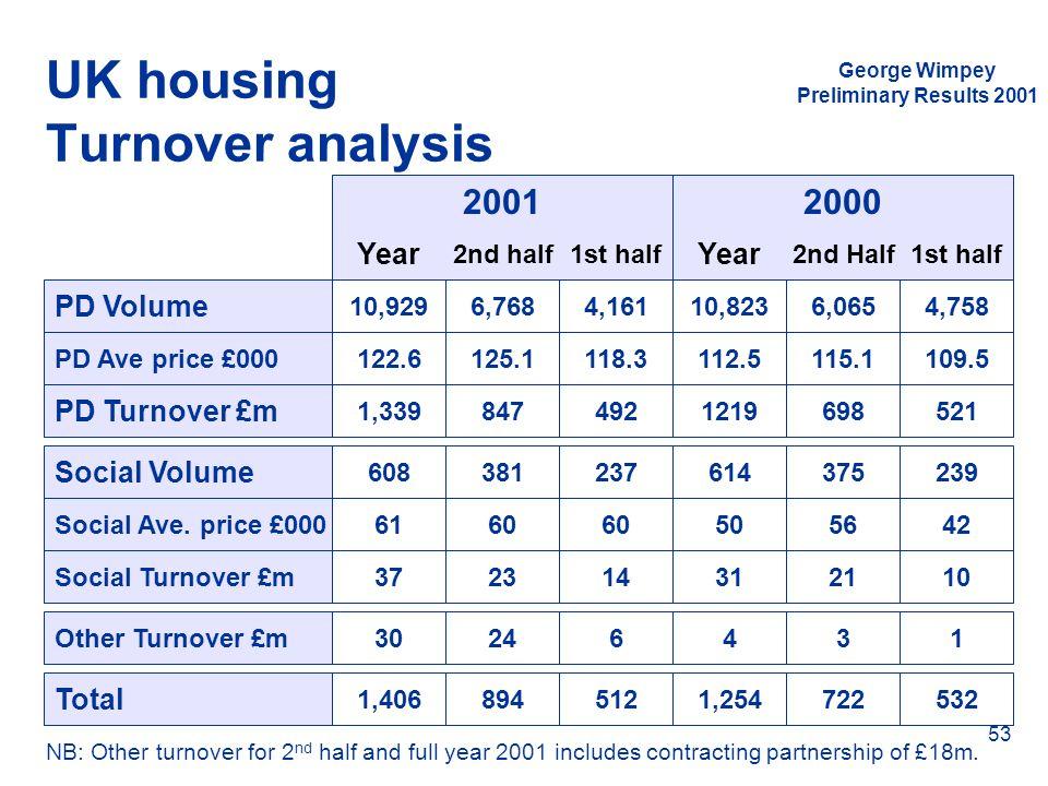 UK housing Turnover analysis