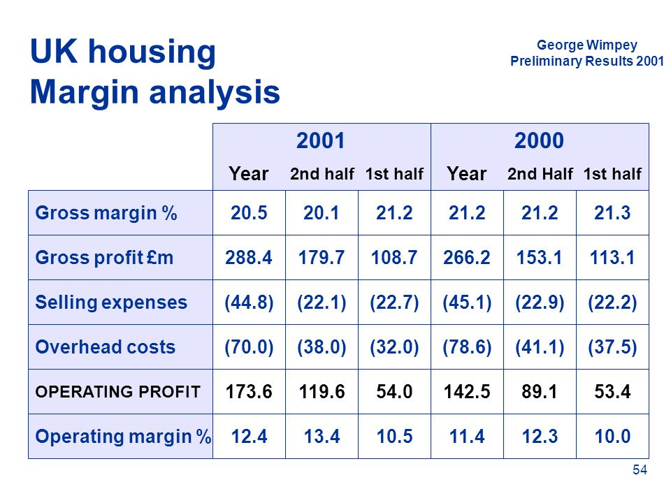 UK housing Margin analysis