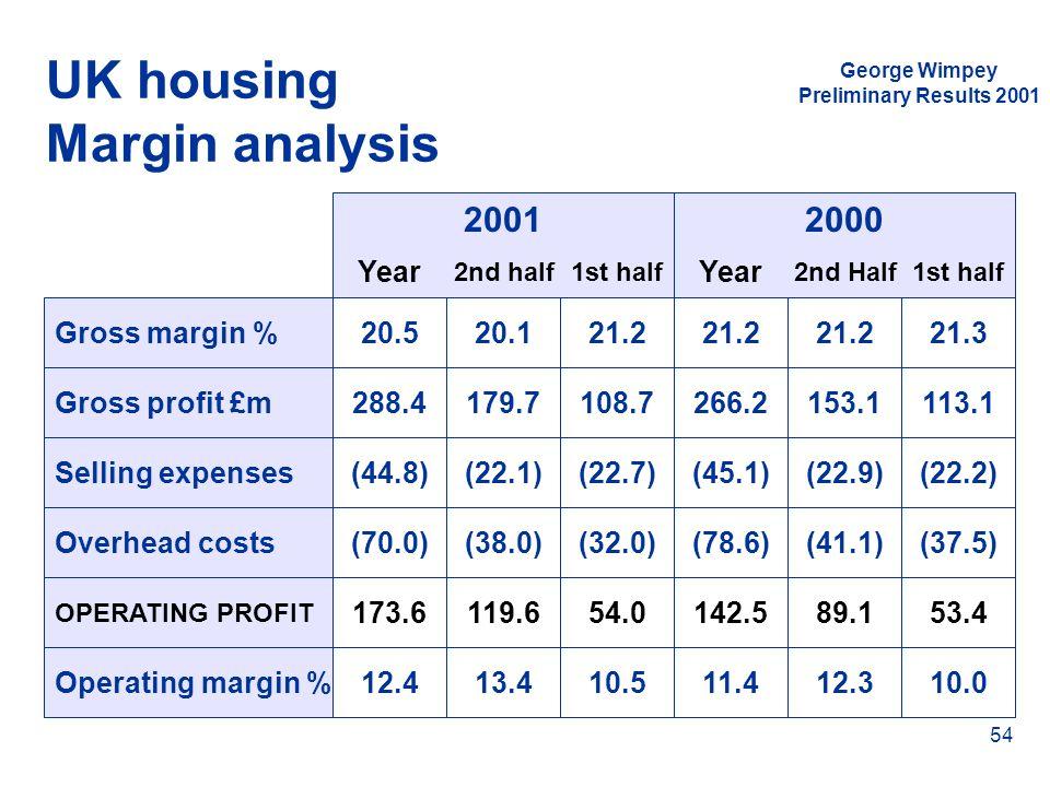 UK housing Margin analysis