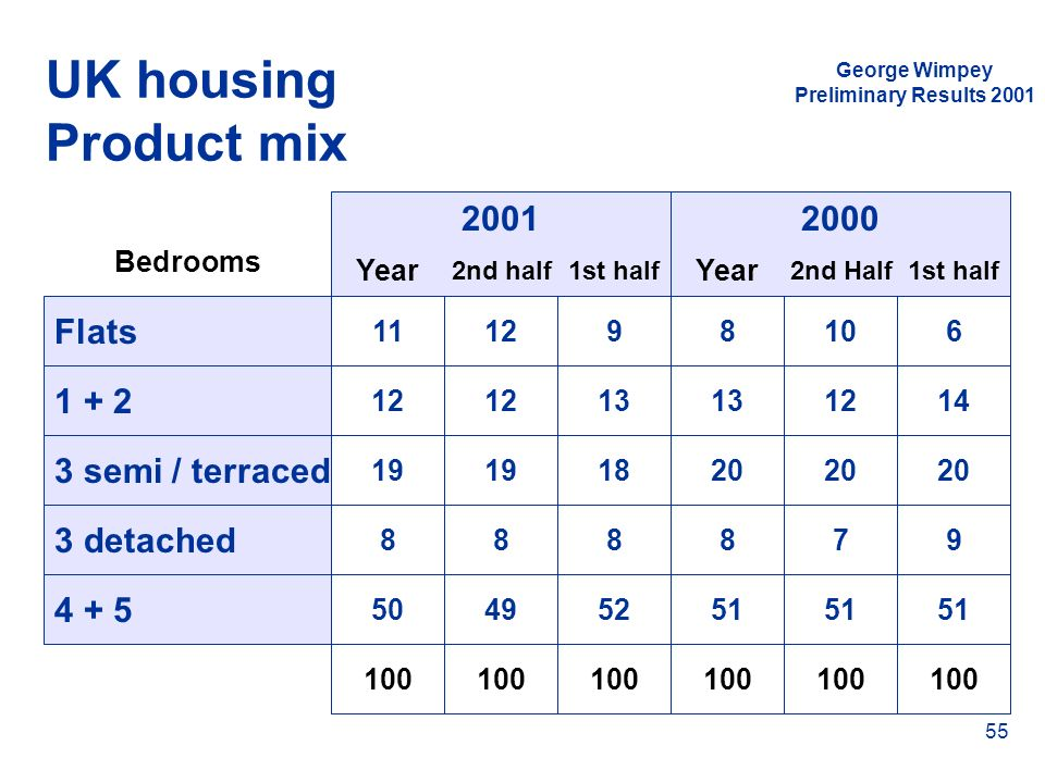 UK housing Product mix 2001 2000 Flats 1 + 2 3 semi / terraced