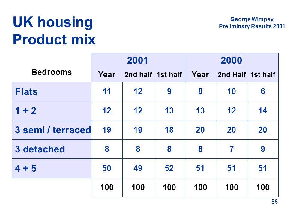 UK housing Product mix 2001 2000 Flats 1 + 2 3 semi / terraced