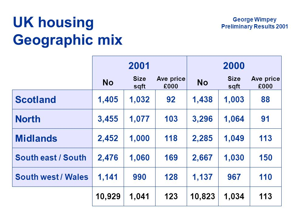 UK housing Geographic mix