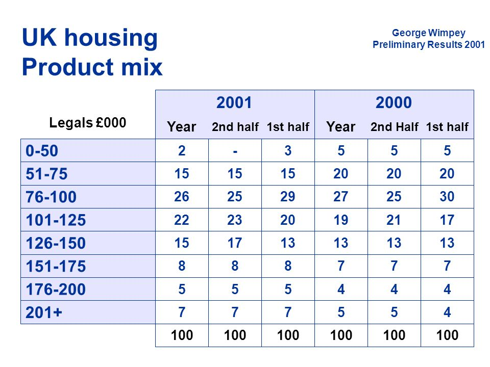 UK housing Product mix 2001 2000 0-50 51-75 76-100 101-125 126-150