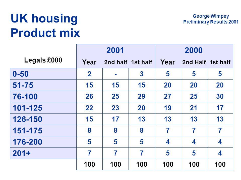 UK housing Product mix 2001 2000 0-50 51-75 76-100 101-125 126-150