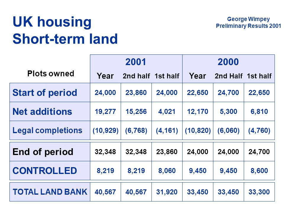 UK housing Short-term land