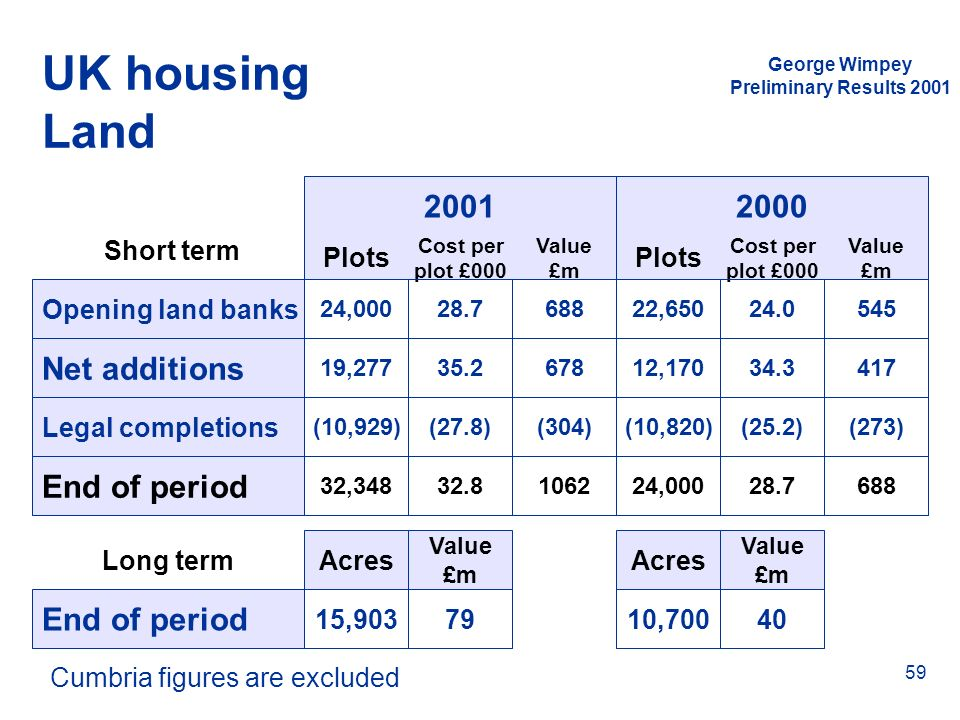 UK housing Land 2001 2000 Net additions End of period End of period