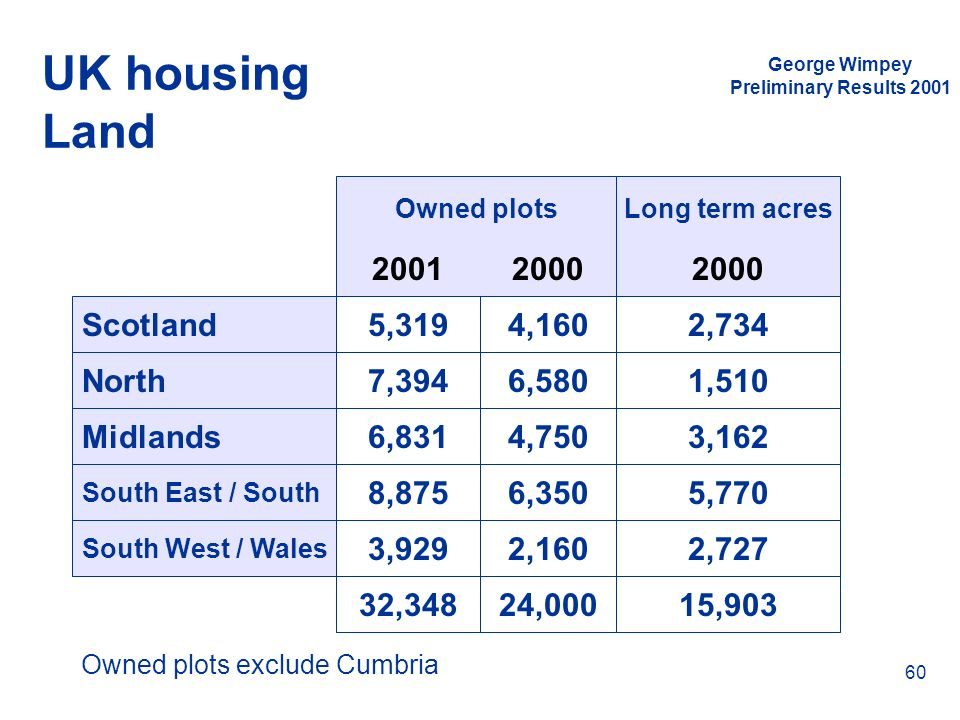 Owned plots exclude Cumbria