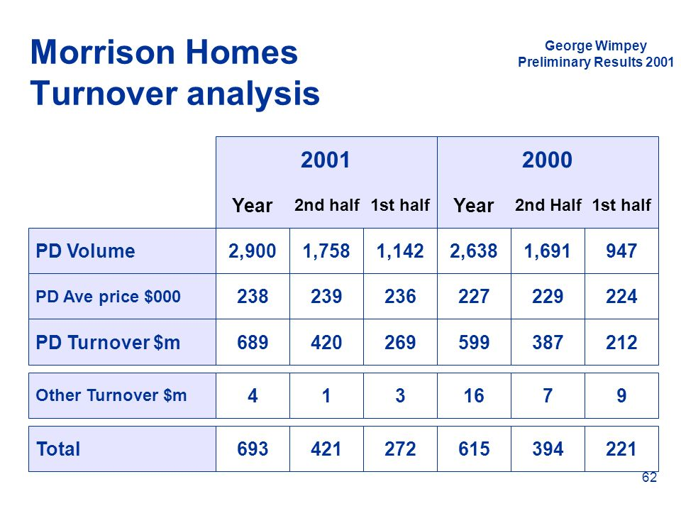 Morrison Homes Turnover analysis