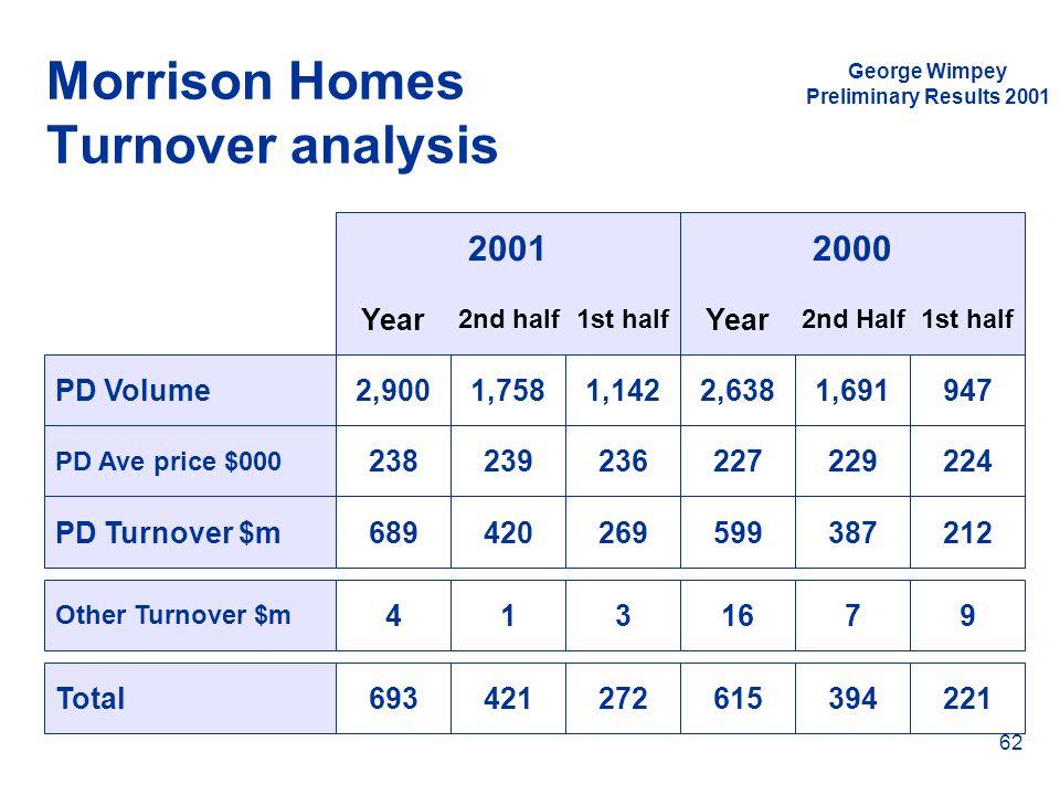 Morrison Homes Turnover analysis