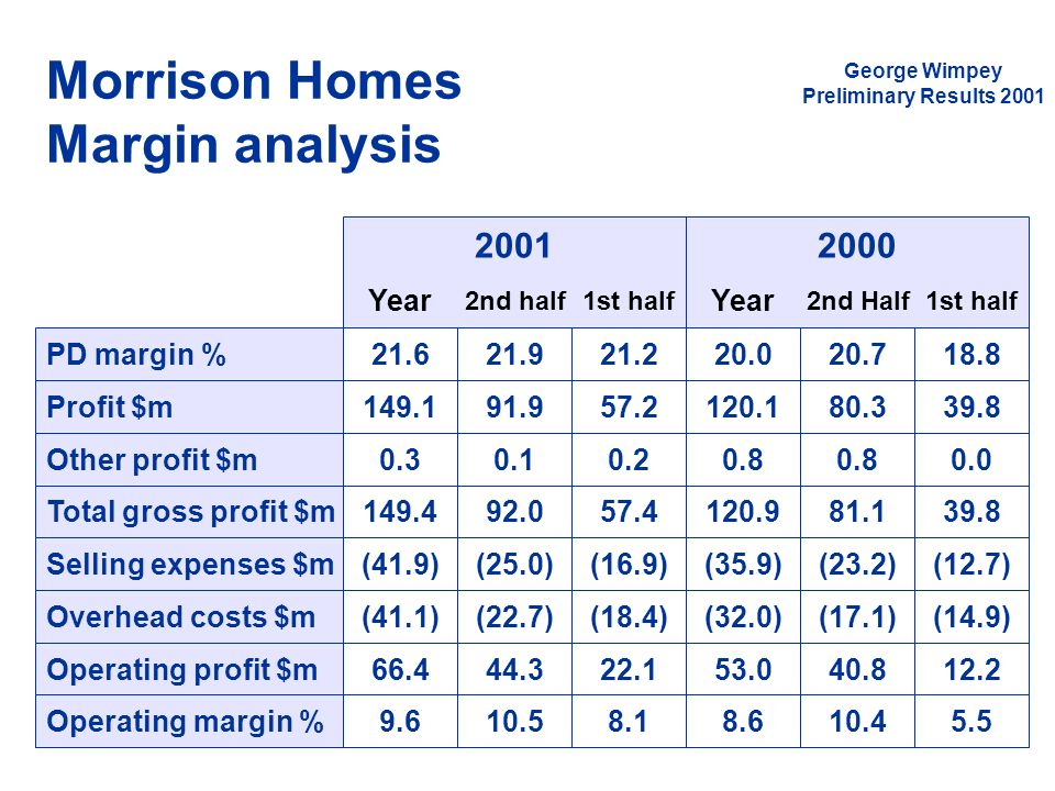Morrison Homes Margin analysis