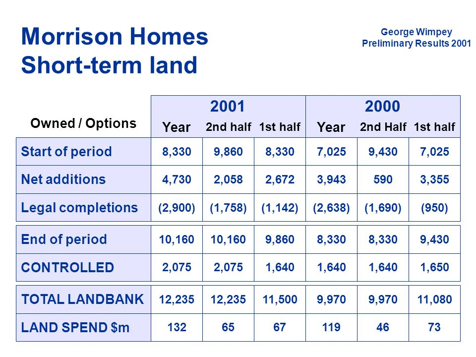Morrison Homes Short-term land