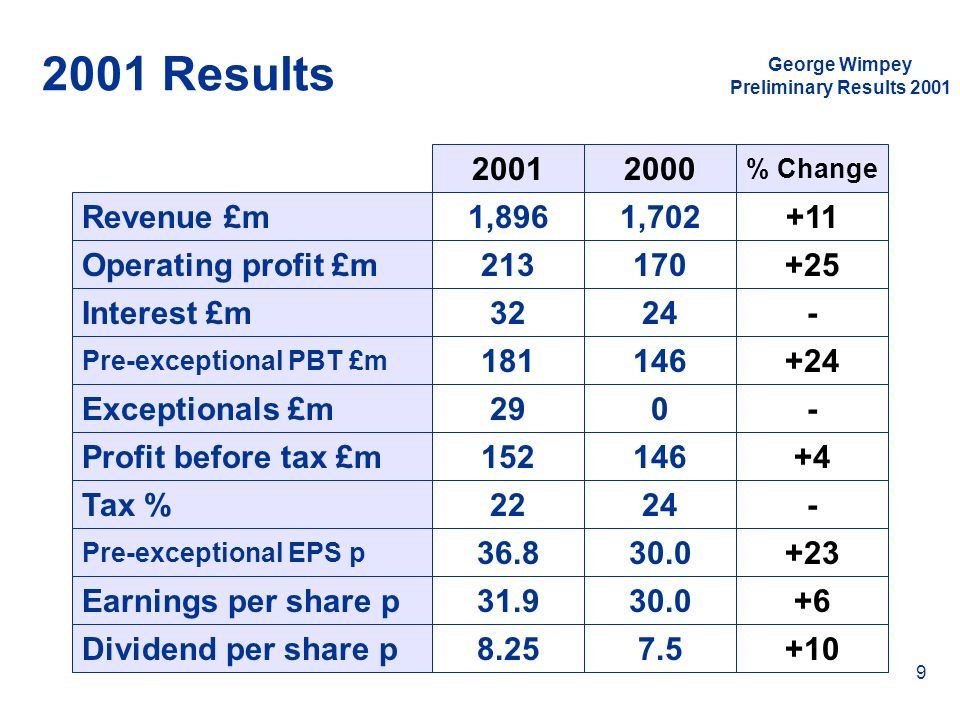 2001 Results 2001 2000 Revenue £m 1,896 1,702 +11 Operating profit £m