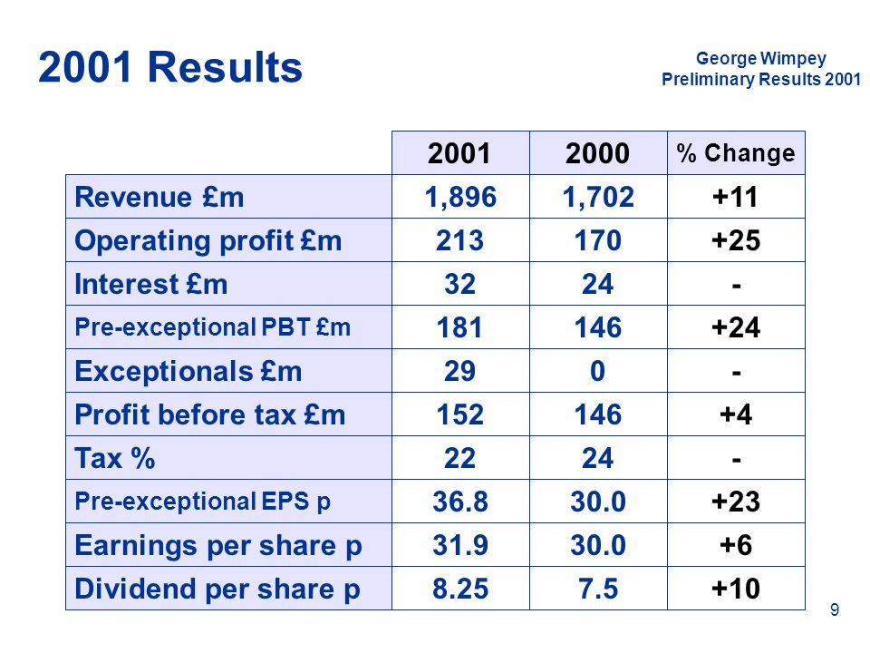 2001 Results 2001 2000 Revenue £m 1,896 1,702 +11 Operating profit £m
