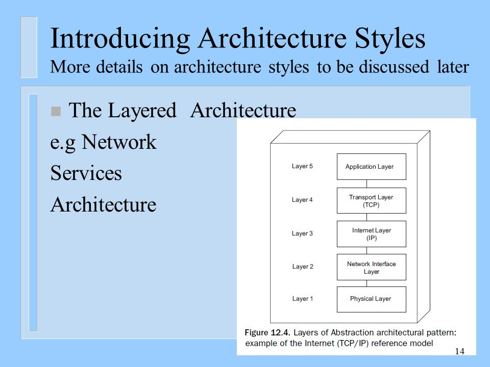 Introducing Architecture Styles More details on architecture styles to ...