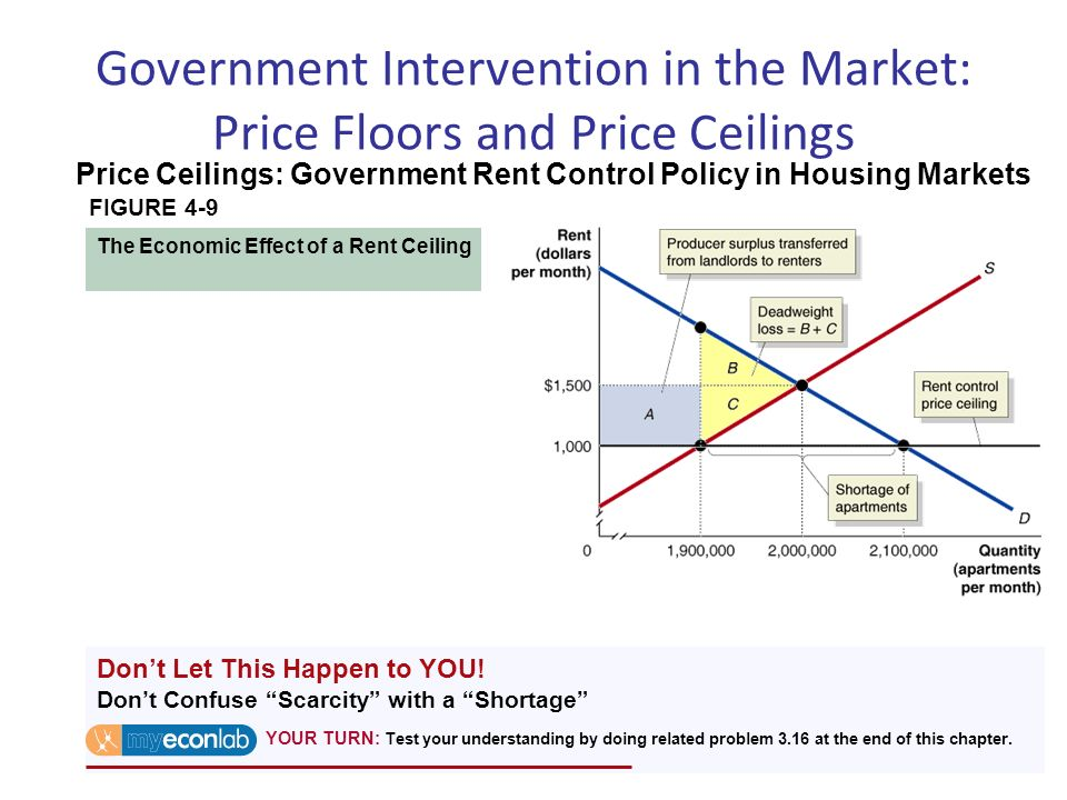 government intervention in the housing market In the skewed sydney market, housing prices have doubled since  be cheaper  for first-time buyers without much government intervention, but.