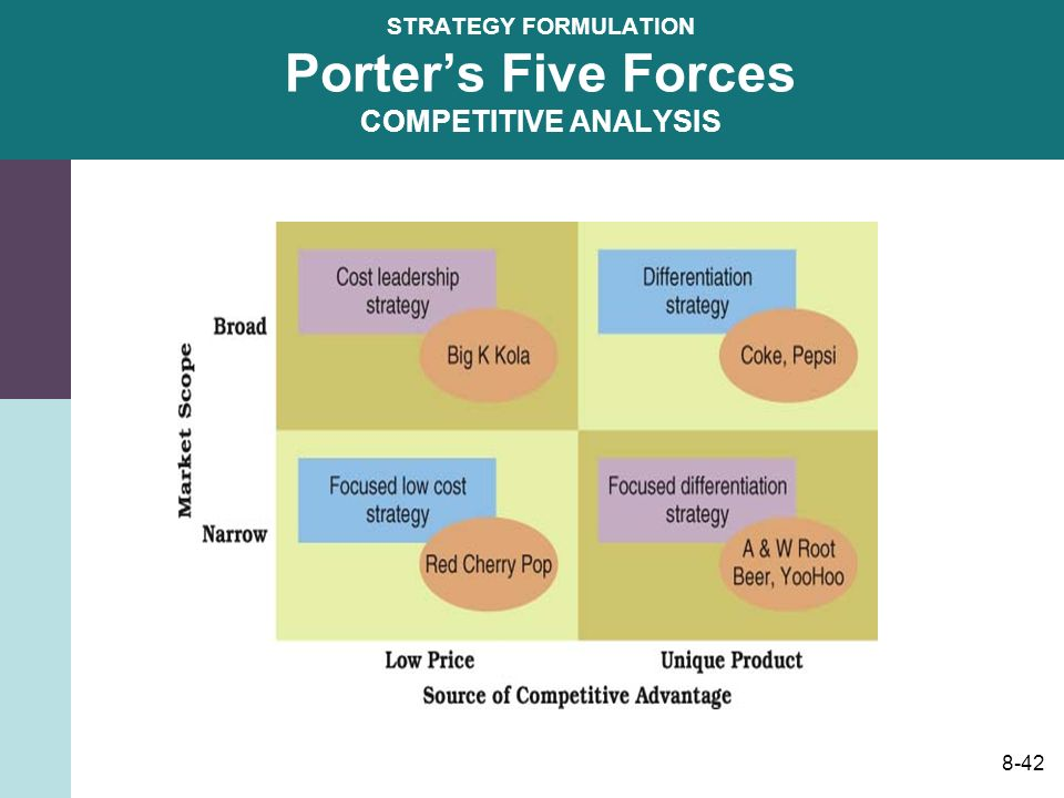 Porter's Five Forces Model | Strategy framework