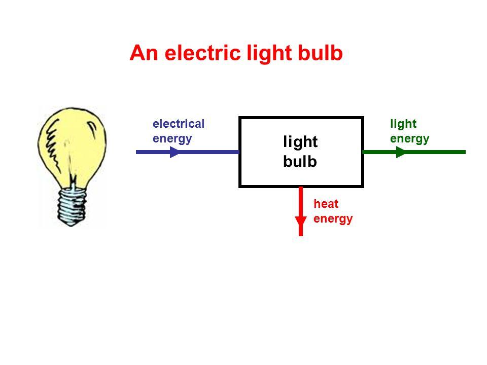 An Electric Light Bulb Lightbulb Electrical Energy