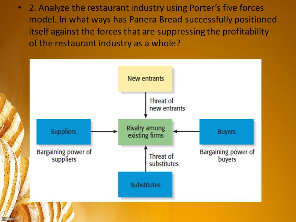 porters five forces for the restaurant industry Wendy's five forces analysis (porter porter's five forces analysis, restaurant industry or mirrored without written permission from panmore institute and.