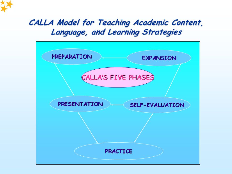 effective strategies for teaching content vocabulary Tchers' voice our blog is teachers must learn and use the most effective strategies teaching channel has a number of useful strategies for teaching vocabulary.