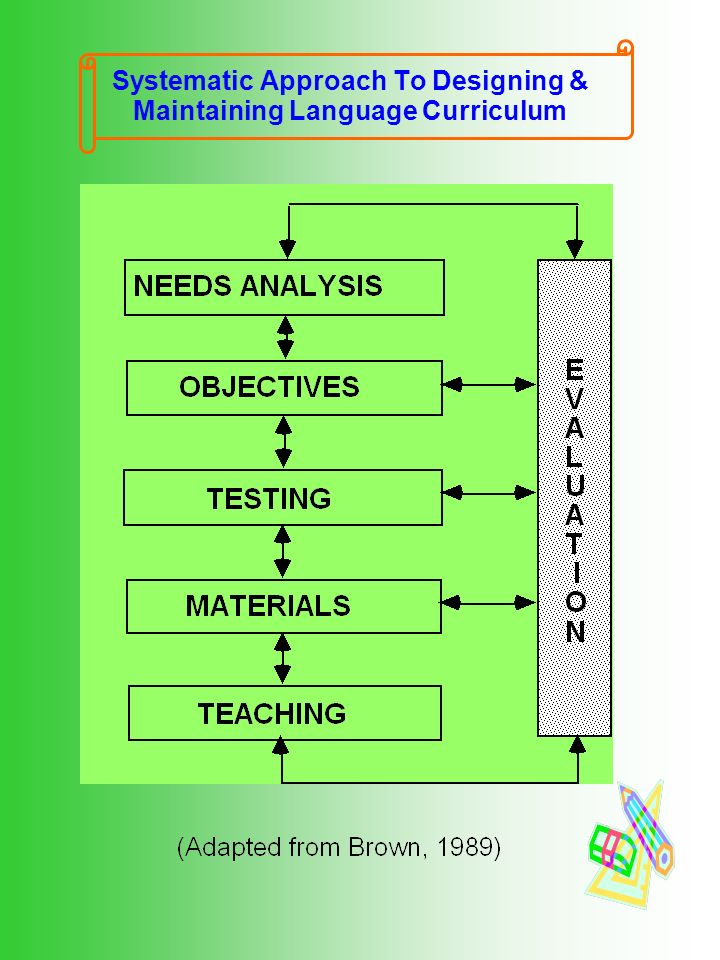 What were we teaching? English for no specific purpose? - ppt download