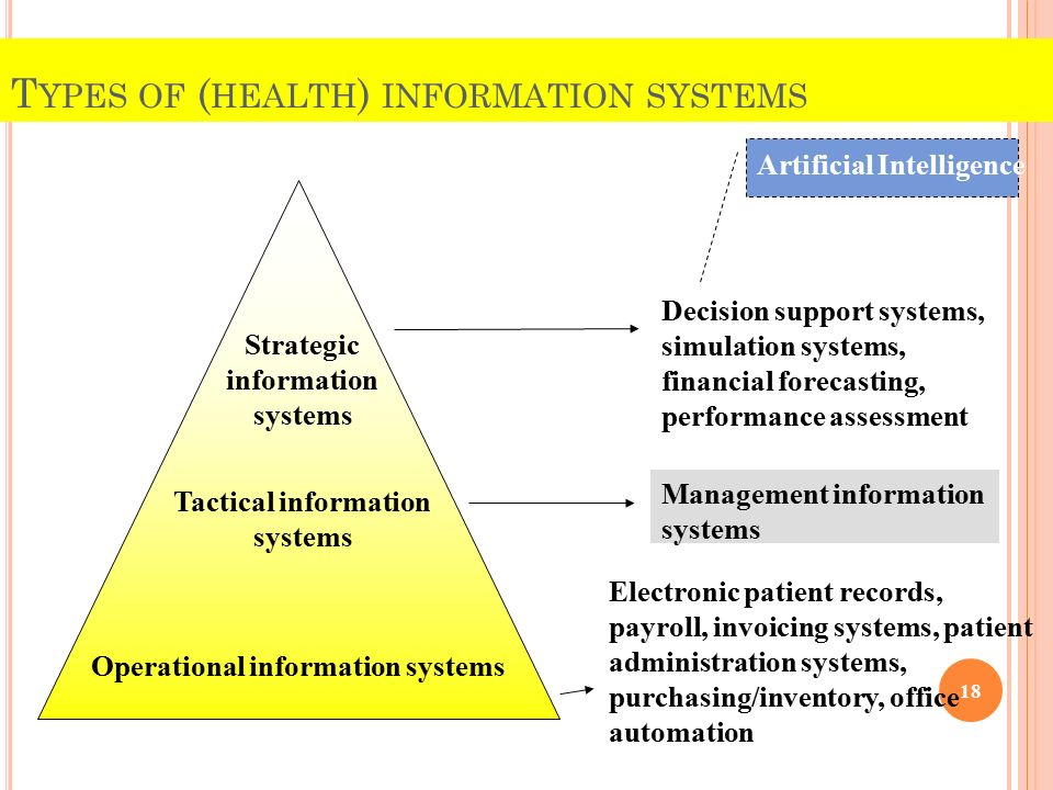 An Introduction To Health Information Systems His Ppt