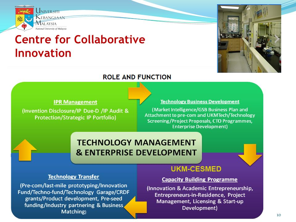 Centre for Collaborative Innovation