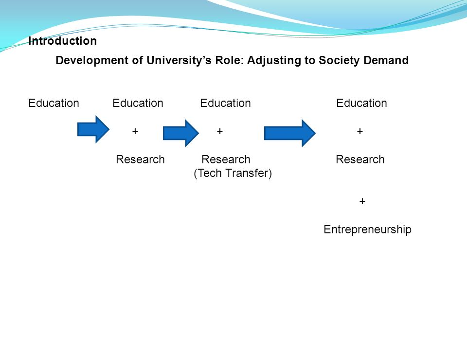 Introduction Development of University's Role: Adjusting to Society Demand.
