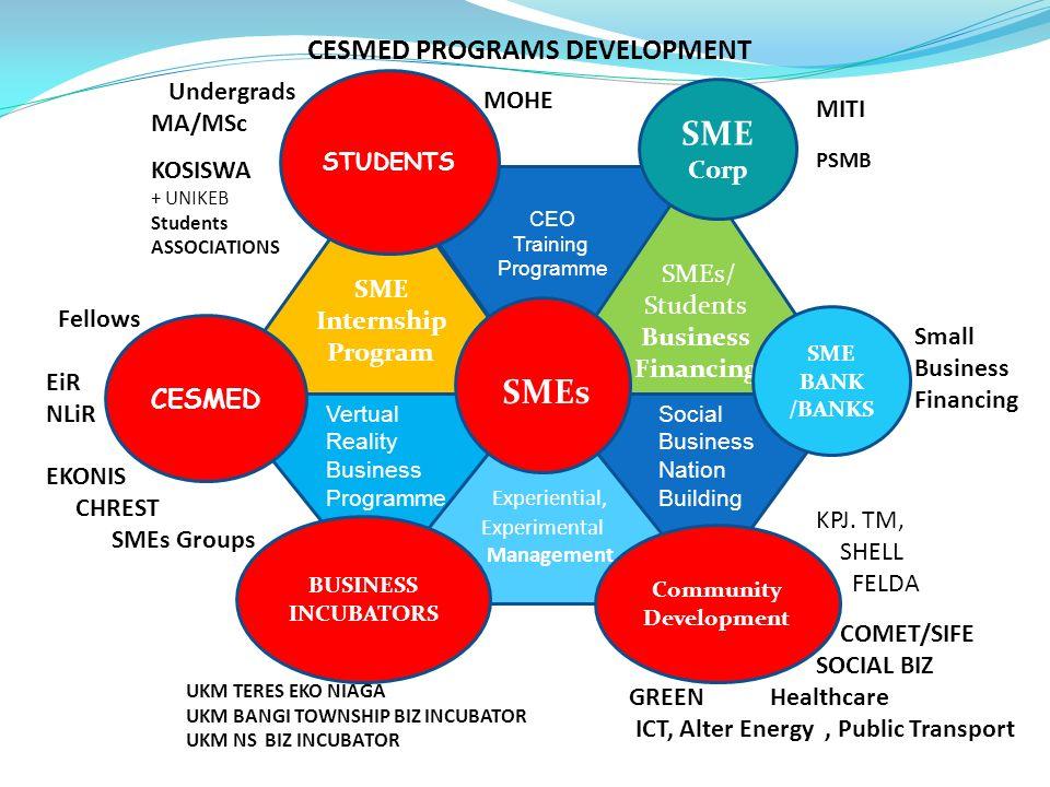 CESMED PROGRAMS DEVELOPMENT