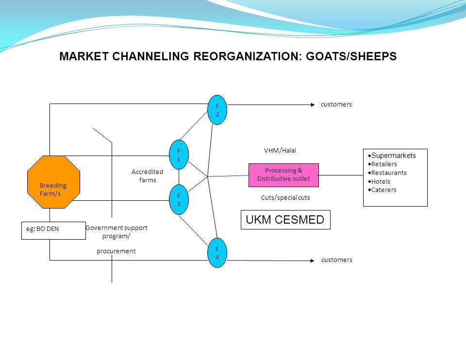 MARKET CHANNELING REORGANIZATION: GOATS/SHEEPS