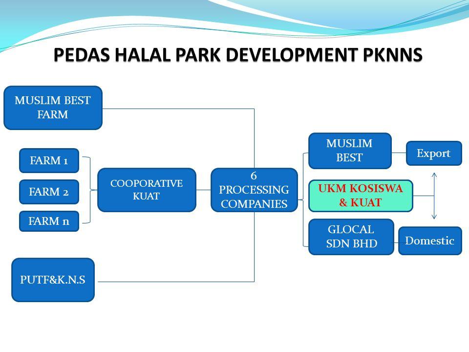 PEDAS HALAL PARK DEVELOPMENT PKNNS