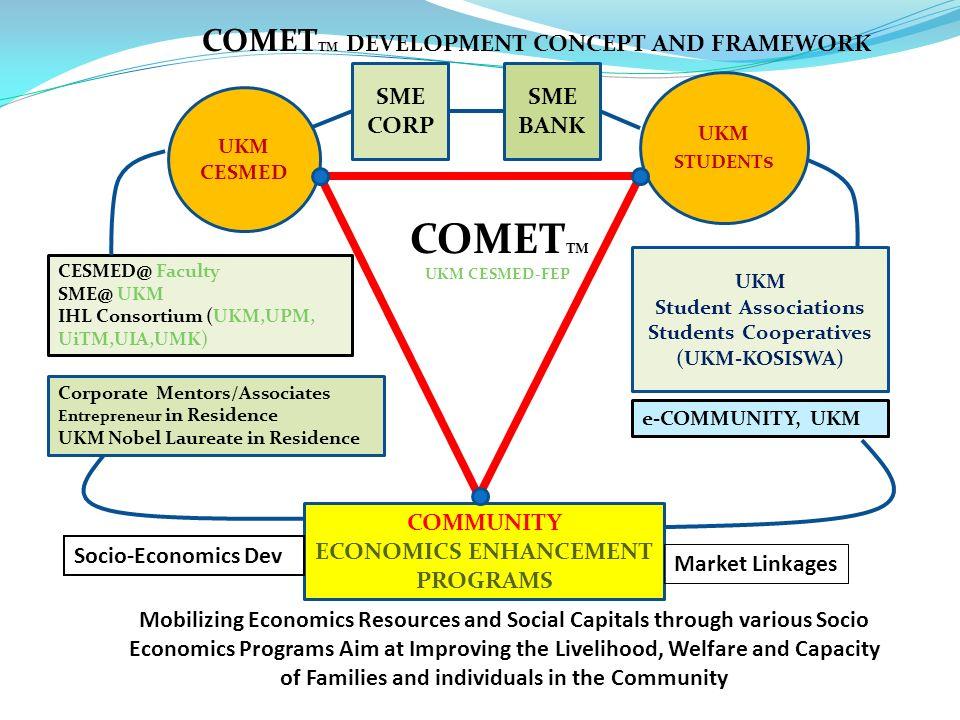 Students Cooperatives (UKM-KOSISWA) ECONOMICS ENHANCEMENT