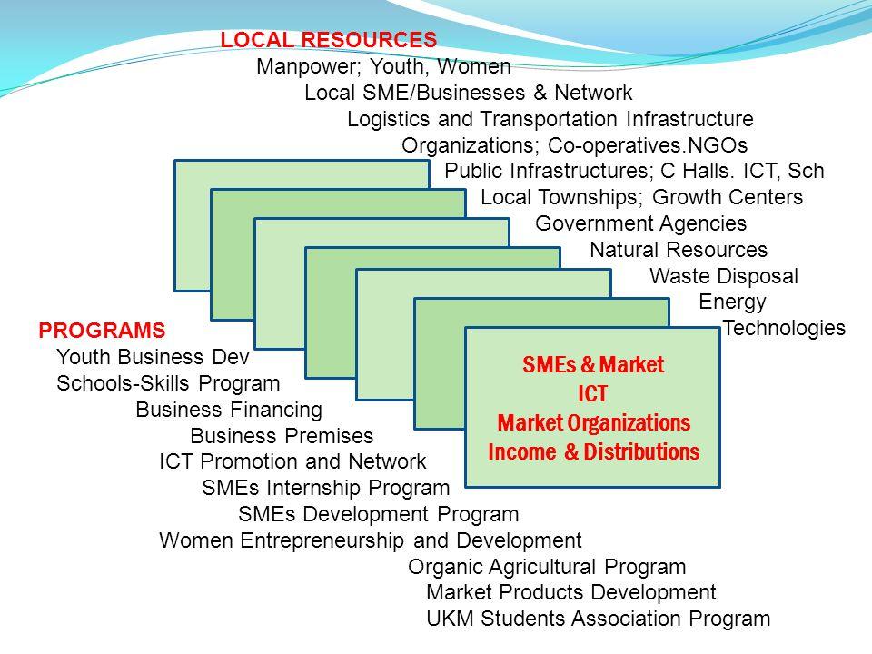 Income & Distributions