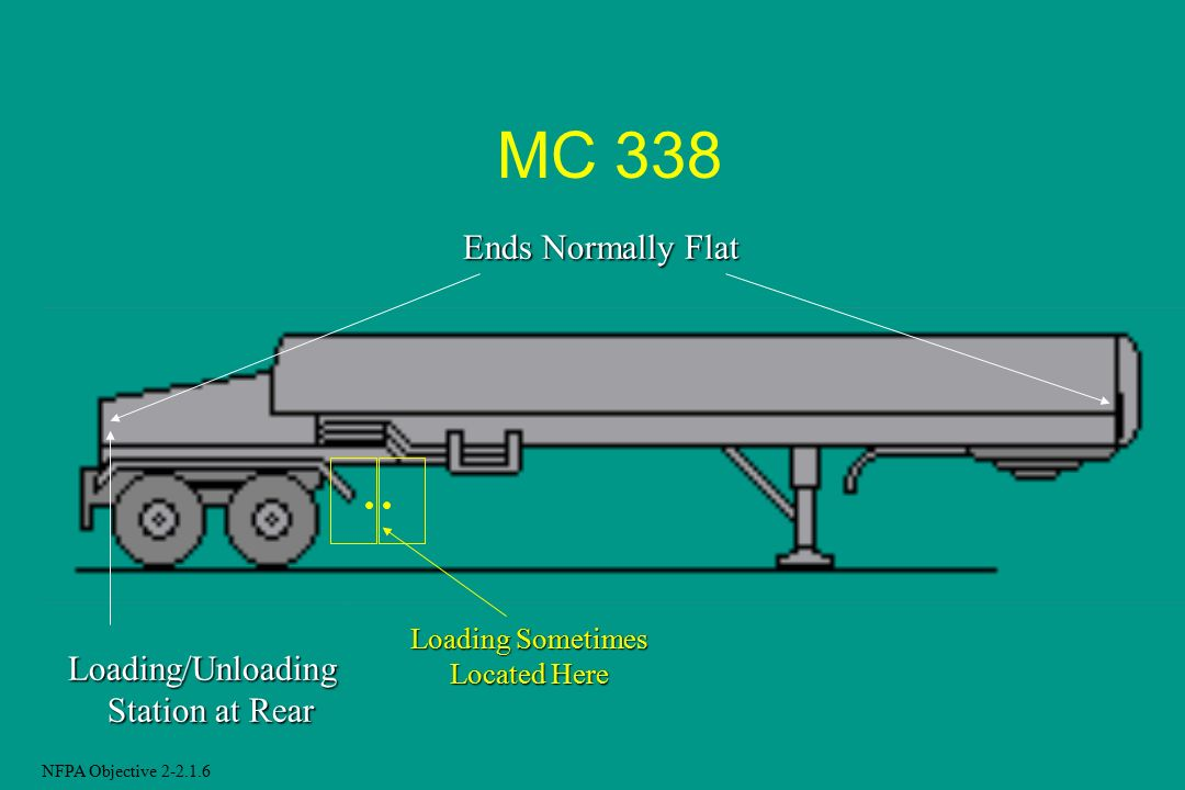 MC 338 Ends Normally Flat Loading/Unloading Station at Rear