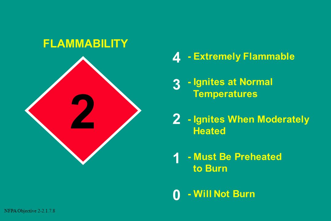 FLAMMABILITY - Extremely Flammable - Ignites at Normal
