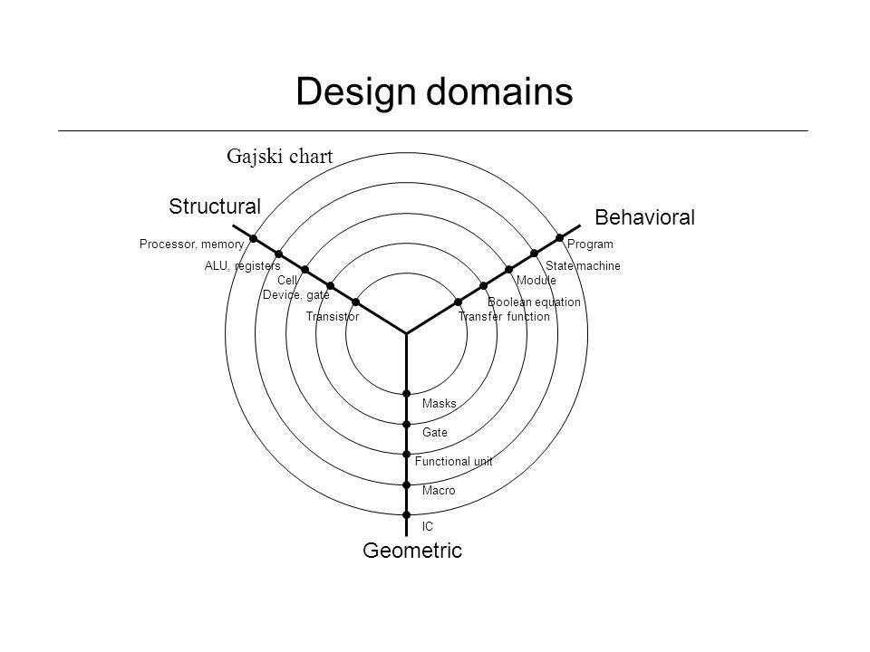 Design methodology ppt download 5 design domains gajski fandeluxe Image collections