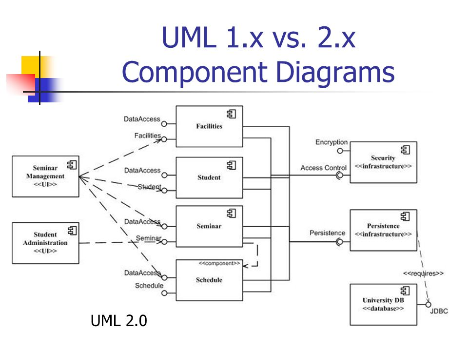 Uml packages related diagrams ppt download 2x component diagrams ccuart Gallery