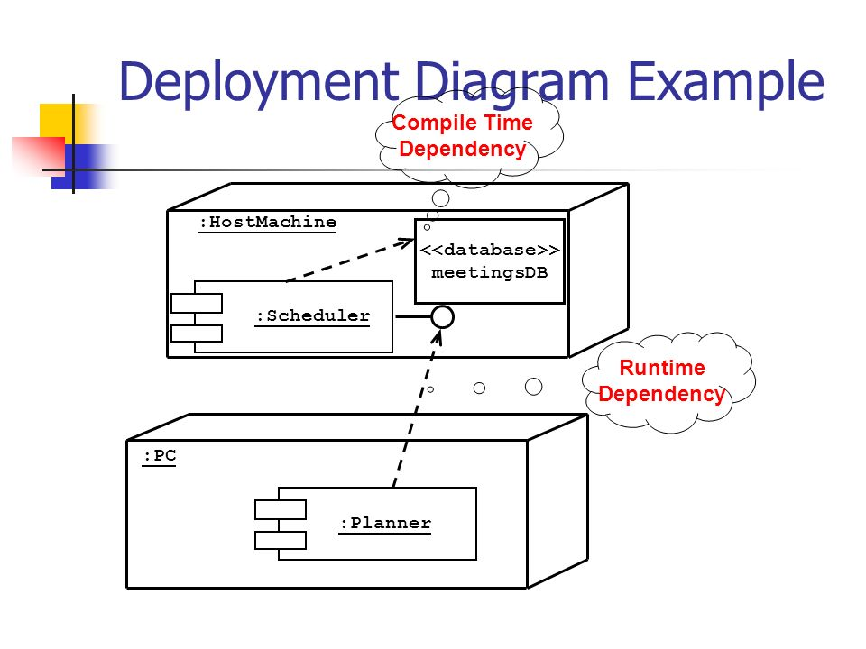 Uml packages related diagrams ppt download deployment diagram example ccuart Gallery