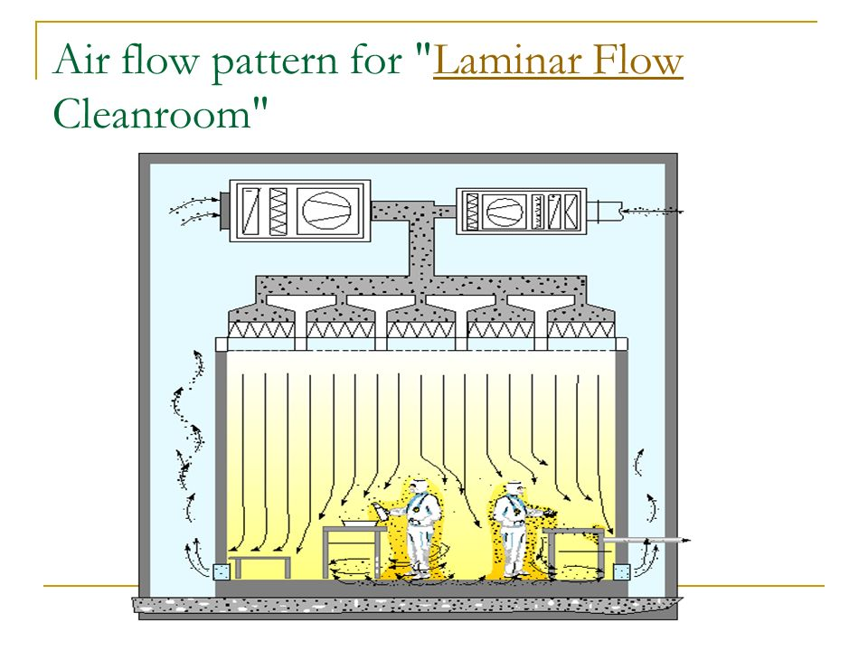 Manufacturing bulk and sterile ppt video online download for Air circulation in a room