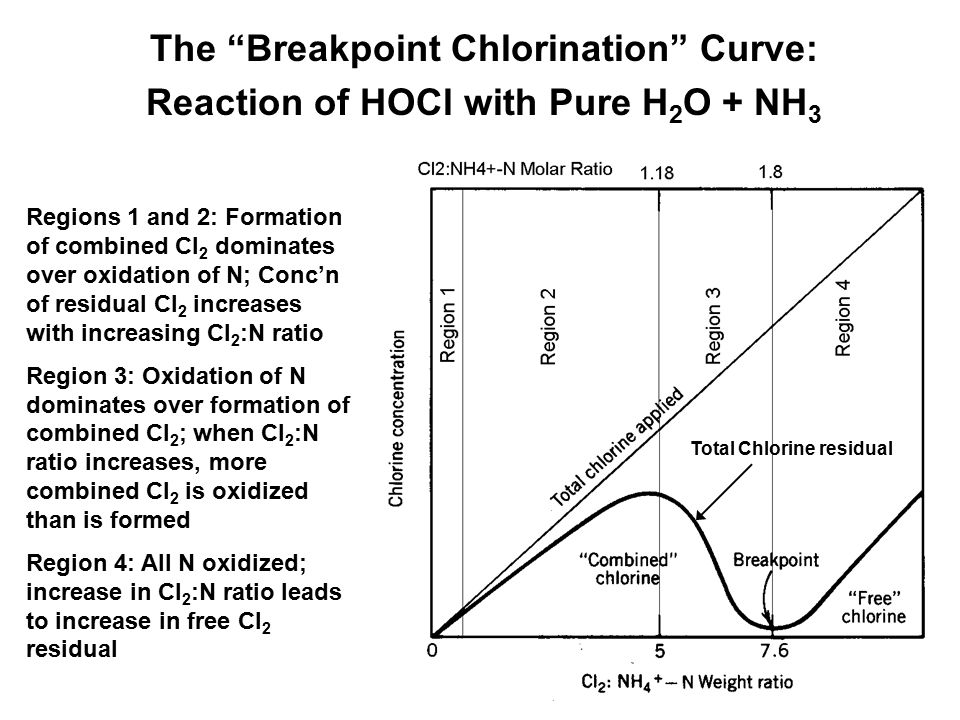 The Breakpoint Chlorination Curve: Reaction of HOCl with Pure H2O + NH3
