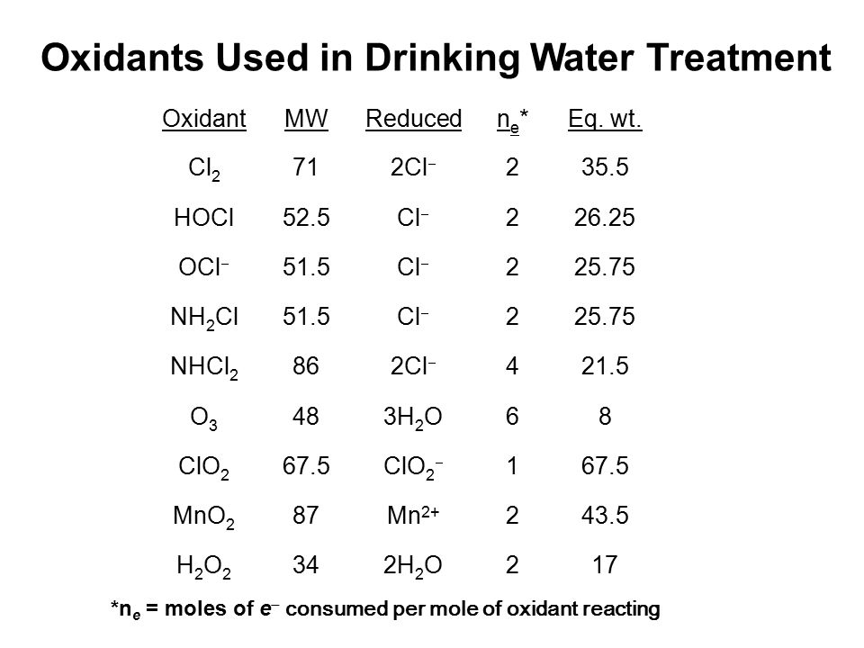 Oxidants Used in Drinking Water Treatment