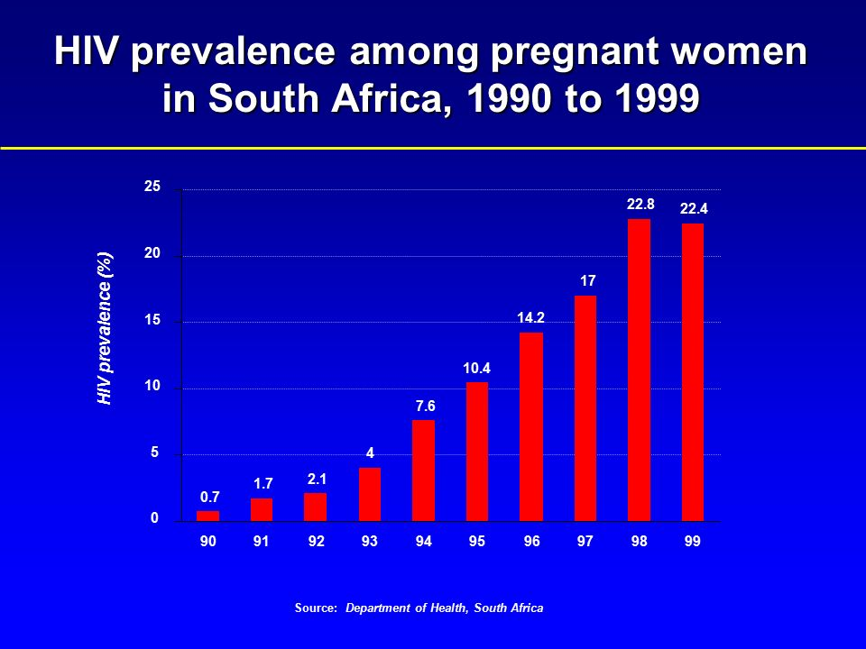 hiv aids among women in south Gender and hiv/aids: prevention among young people hiv infection rates among married women are significantly higher than among single in south africa.