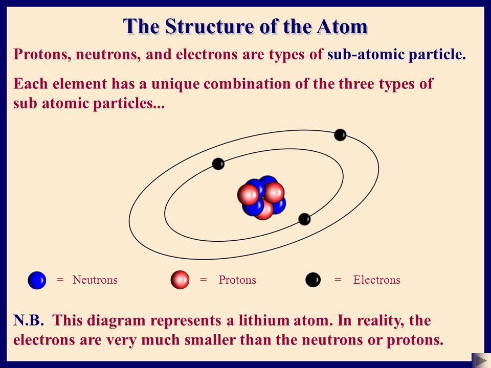 atom and electrons Interaction of atoms it's the electrons in orbit around the nucleus that allow one atom to interact with other atoms so they can be linked together.