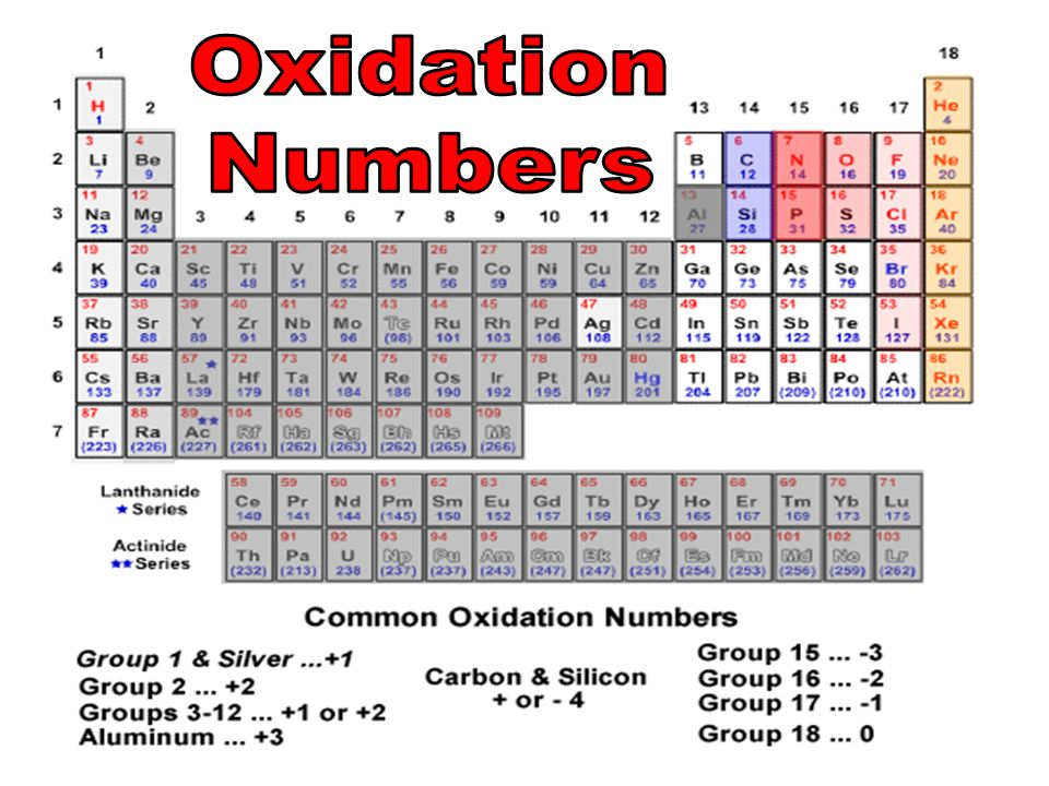 Periodic table oxidation number periodic table group periodic pass content standard 12 an element is composed of a single type periodic table oxidation number urtaz Gallery