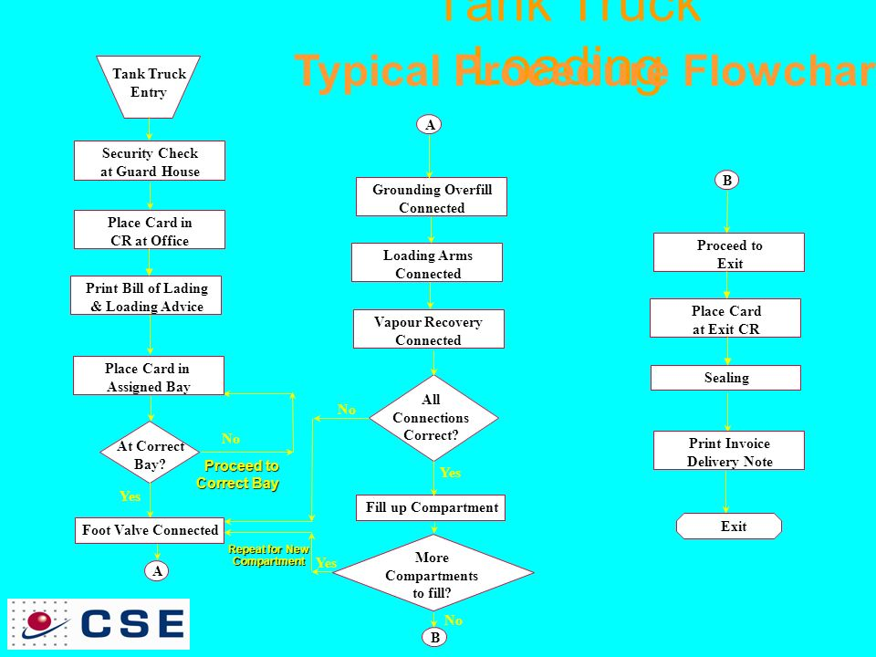 Terminal Automation System Ppt Video Online Download