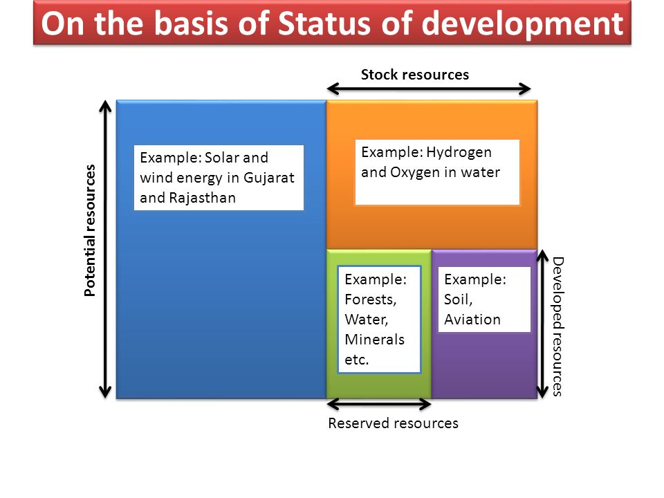 On the basis of Status of development