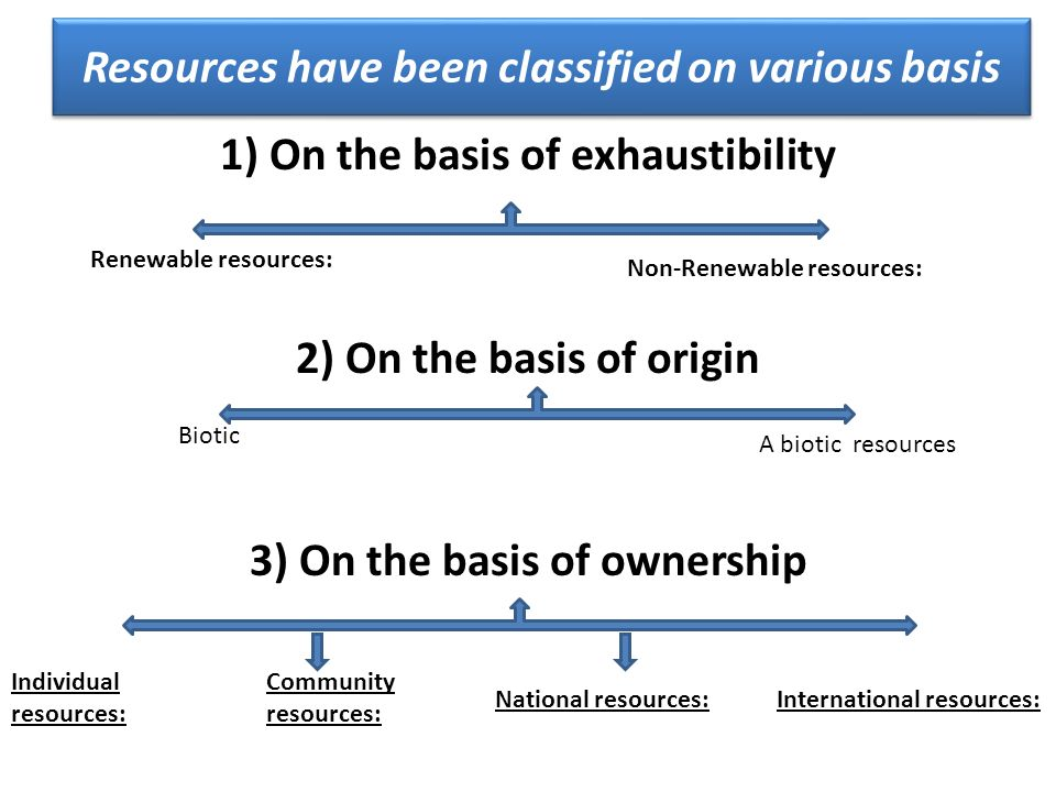 Resources have been classified on various basis