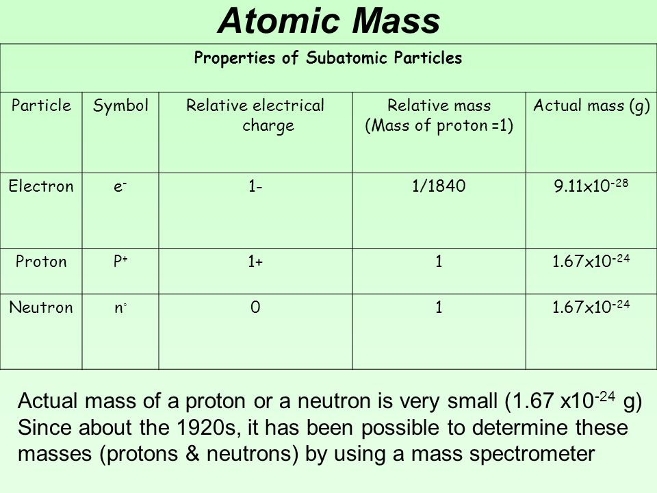 isotopes sub atomic particles and relative atomic (there are other subatomic particles and nuclear reactions, but these will be   the relative natural amounts of the isotopes and their molar masses for a few.